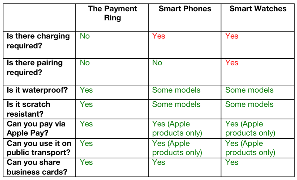Payment Ring VS Smart Devices